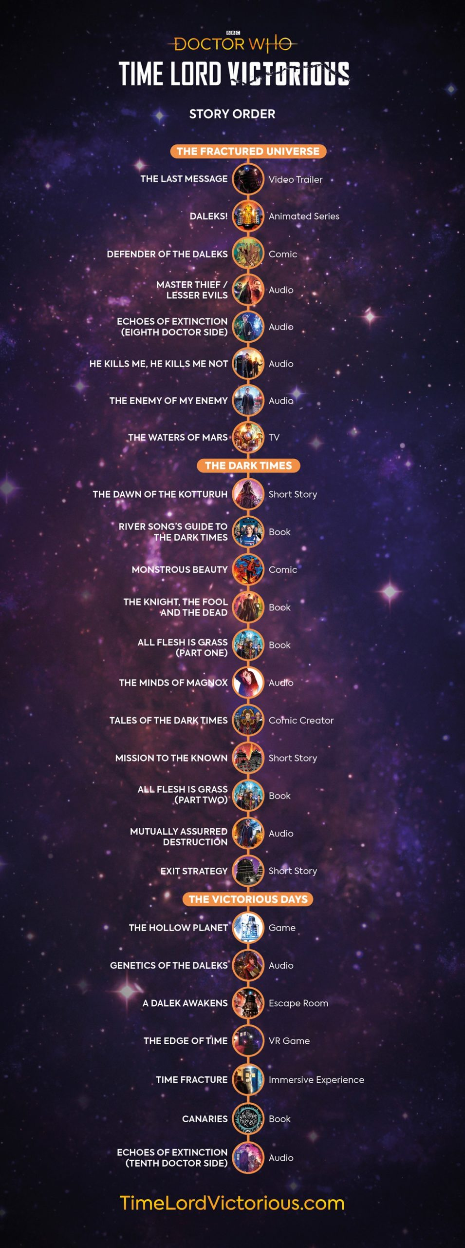 time lord victorious time line